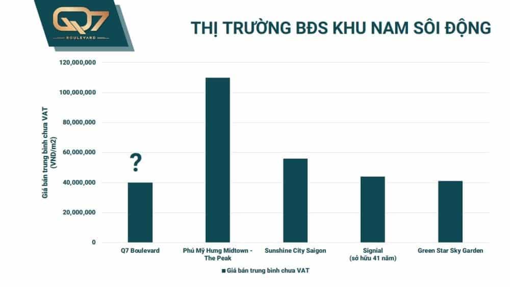 Giá bán Q7 Boulevard nằm trên con đường tỷ đô Nguyễn Lương Bằng chỉ hơn 1 nữa các dự án khác trong khu vực